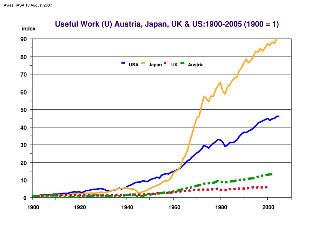 Useful Work (U) Austria, Japan, UK & US:1900-2005 (1900 = 1)
