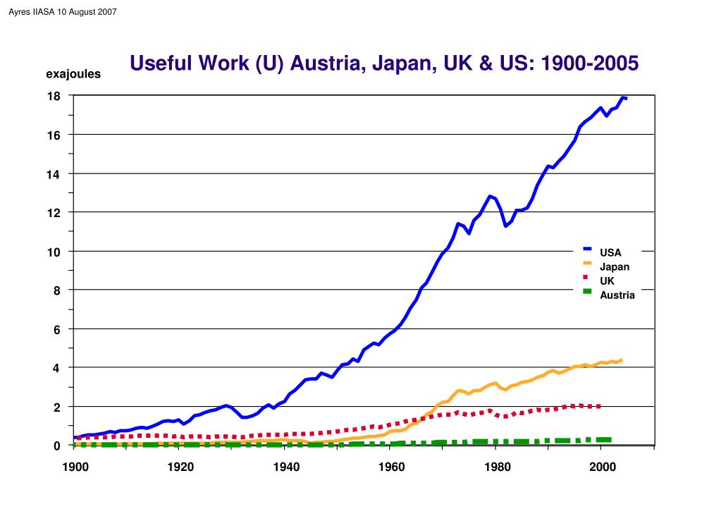 Useful Work (U) Austria, Japan, UK & US: 1900-2005