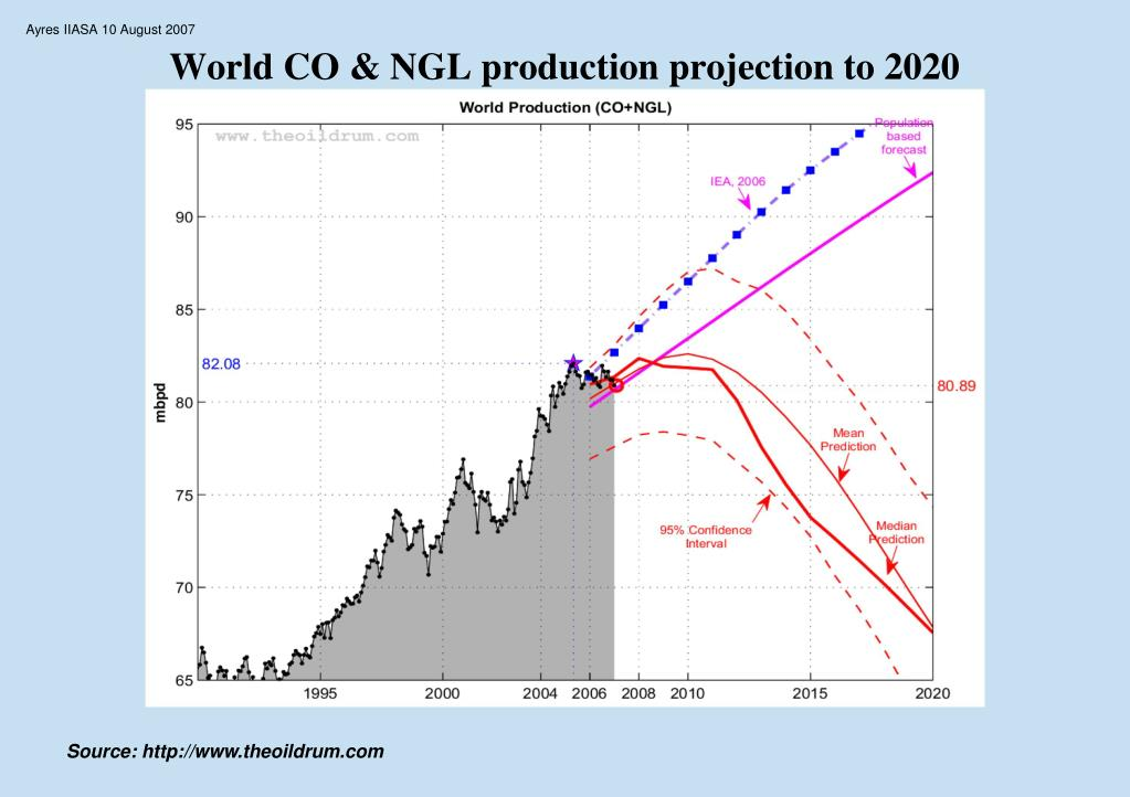 World CO & NGL production projection to 2020