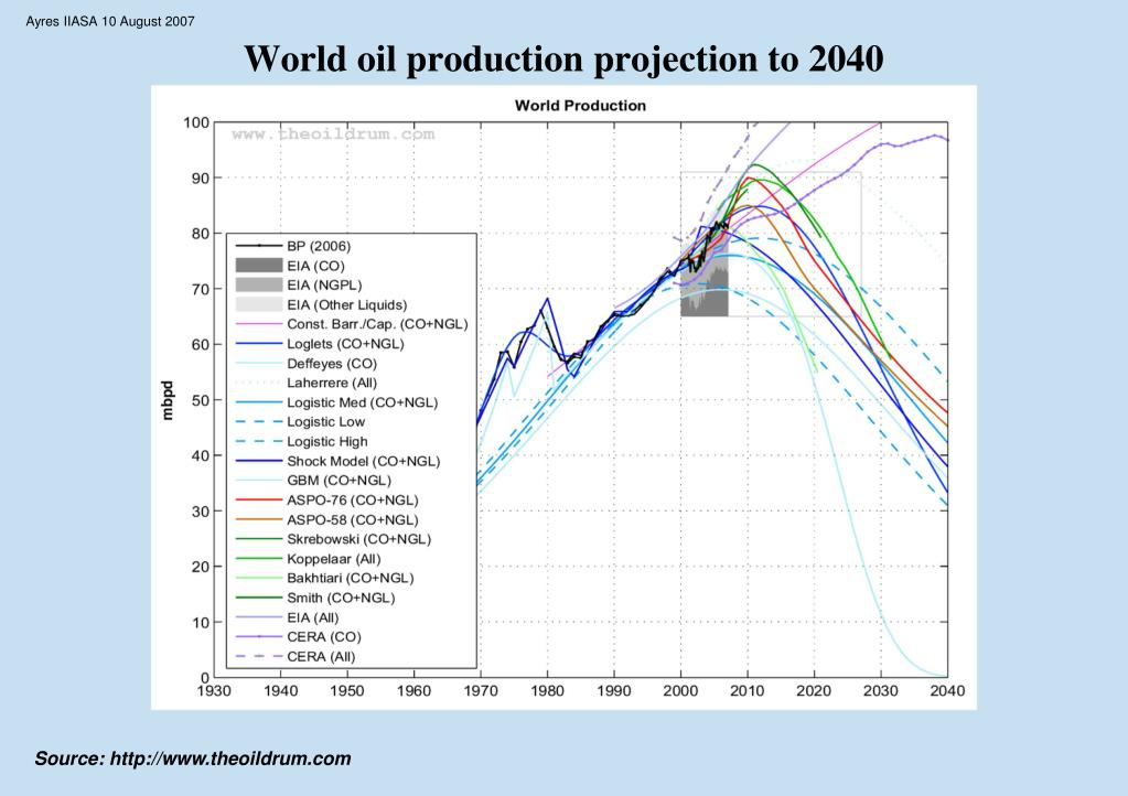 World oil production projection to 2040