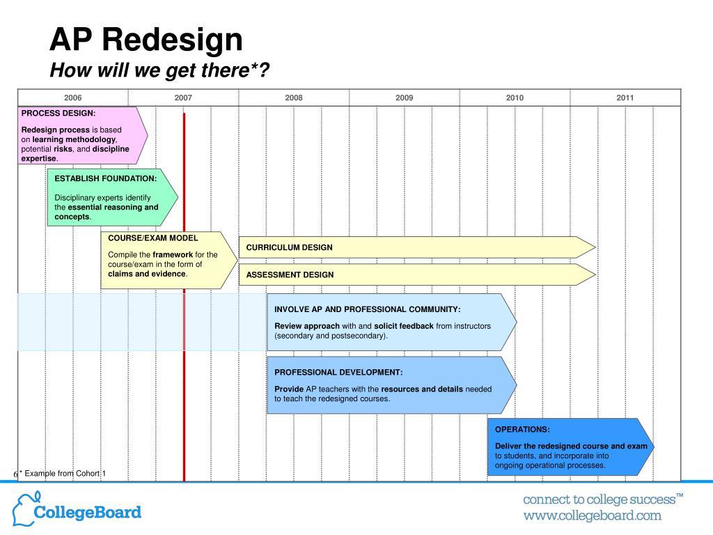 AP Redesign