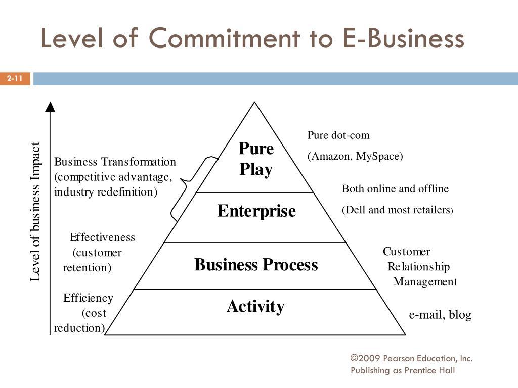 PPT - E-Marketing 5/E Judy Strauss and Raymond Frost