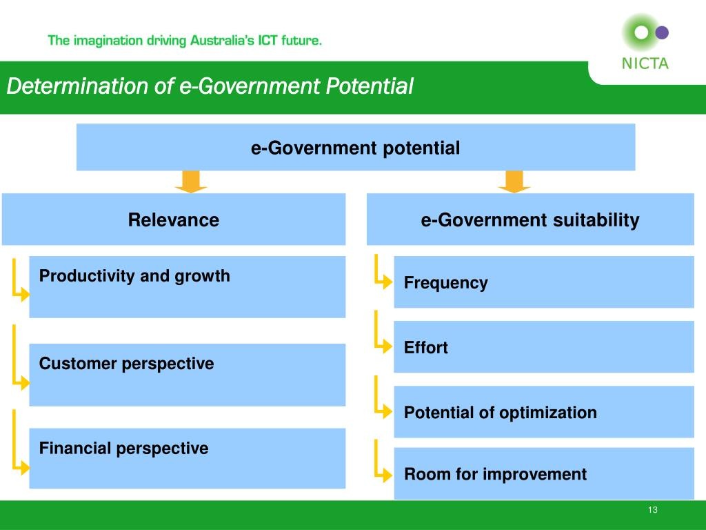 e-Government potential