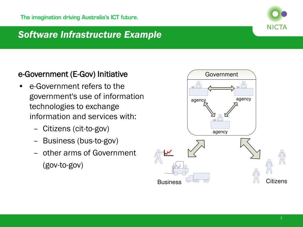 Software Infrastructure Example