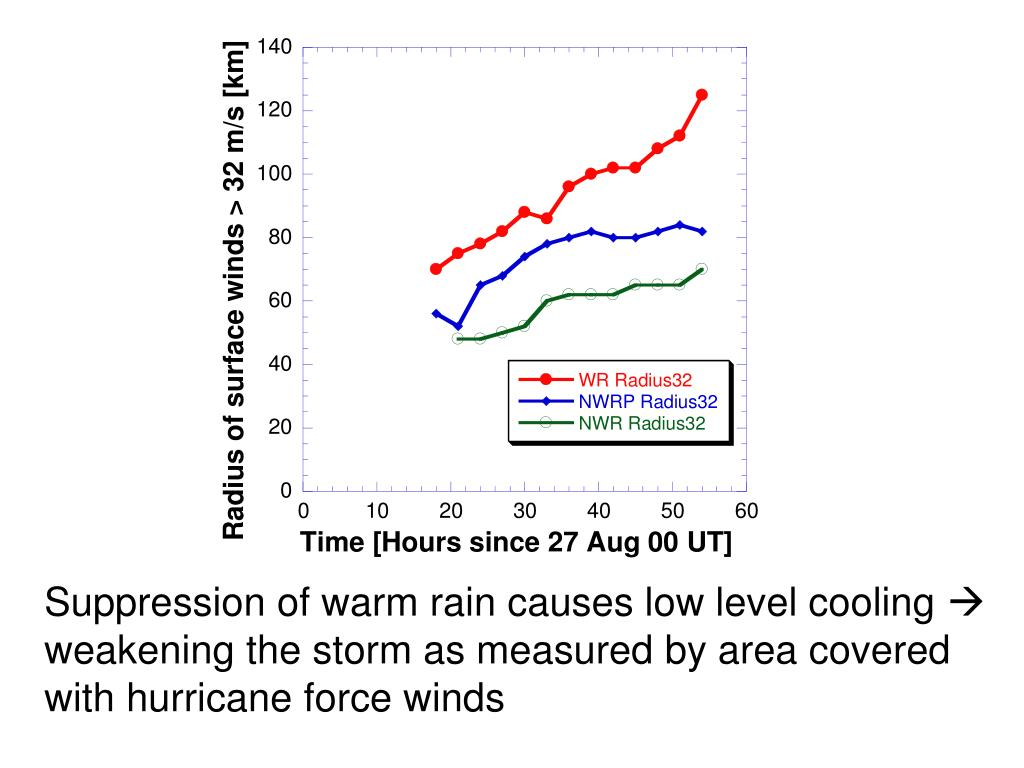Suppression of warm rain causes low level cooling