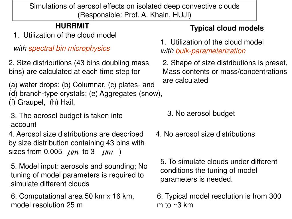 Simulations of aerosol effects on isolated deep convective clouds (Responsible: Prof. A. Khain, HUJI)