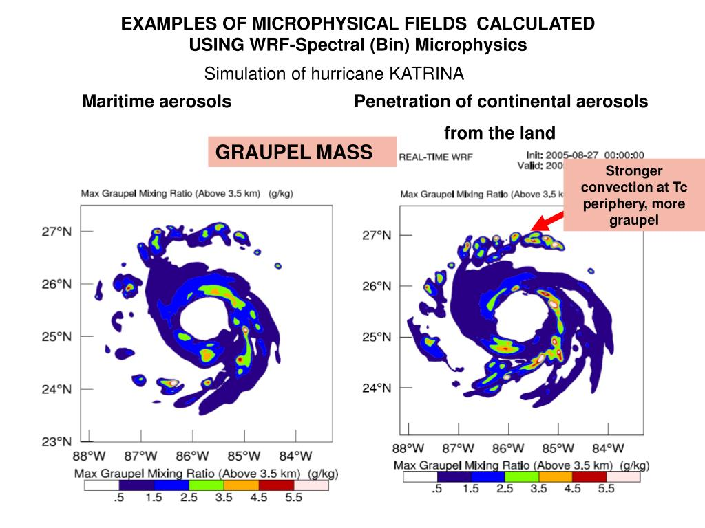 EXAMPLES OF MICROPHYSICAL FIELDS  CALCULATED USING WRF-Spectral (Bin) Microphysics