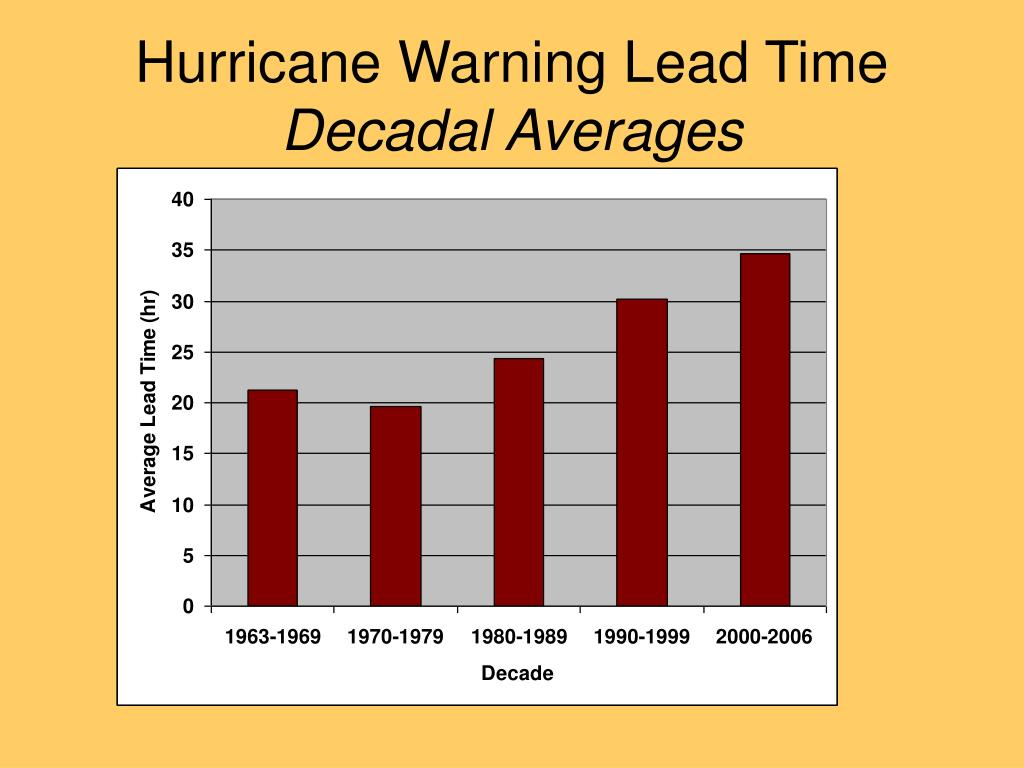 Hurricane Warning Lead Time