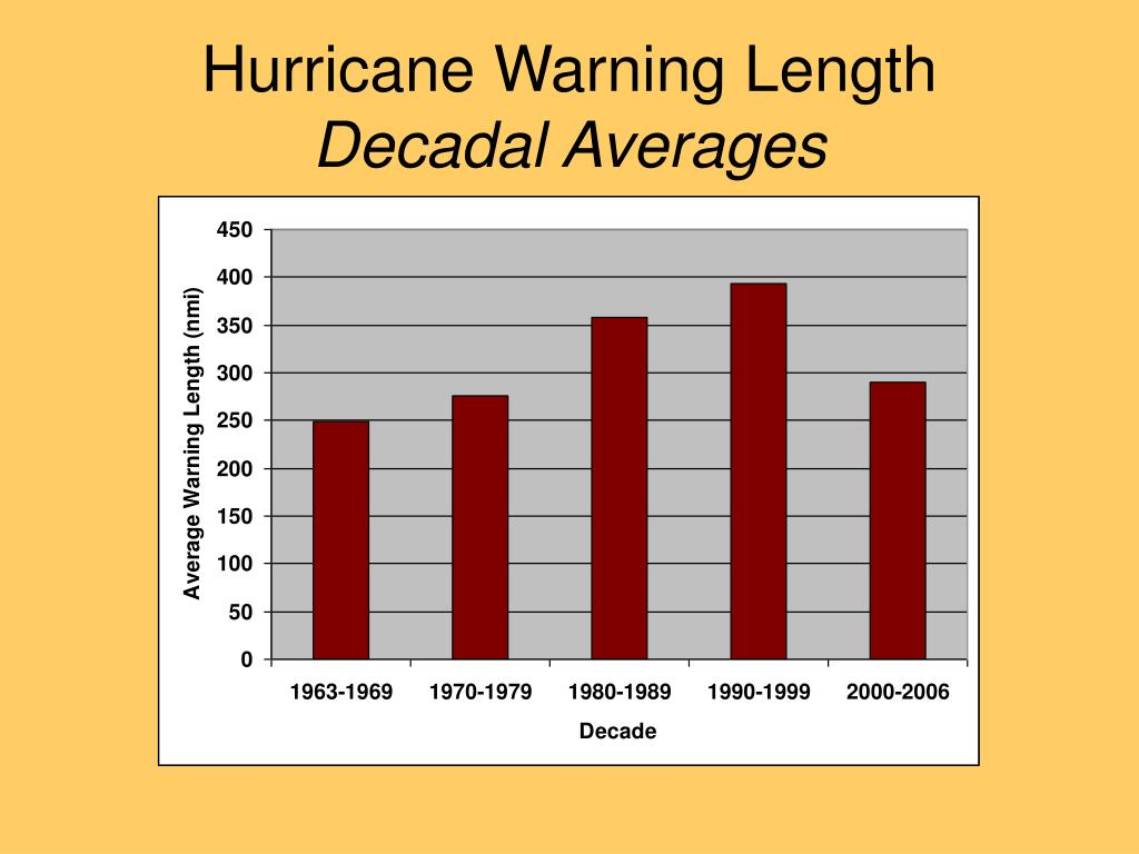 Hurricane Warning Length