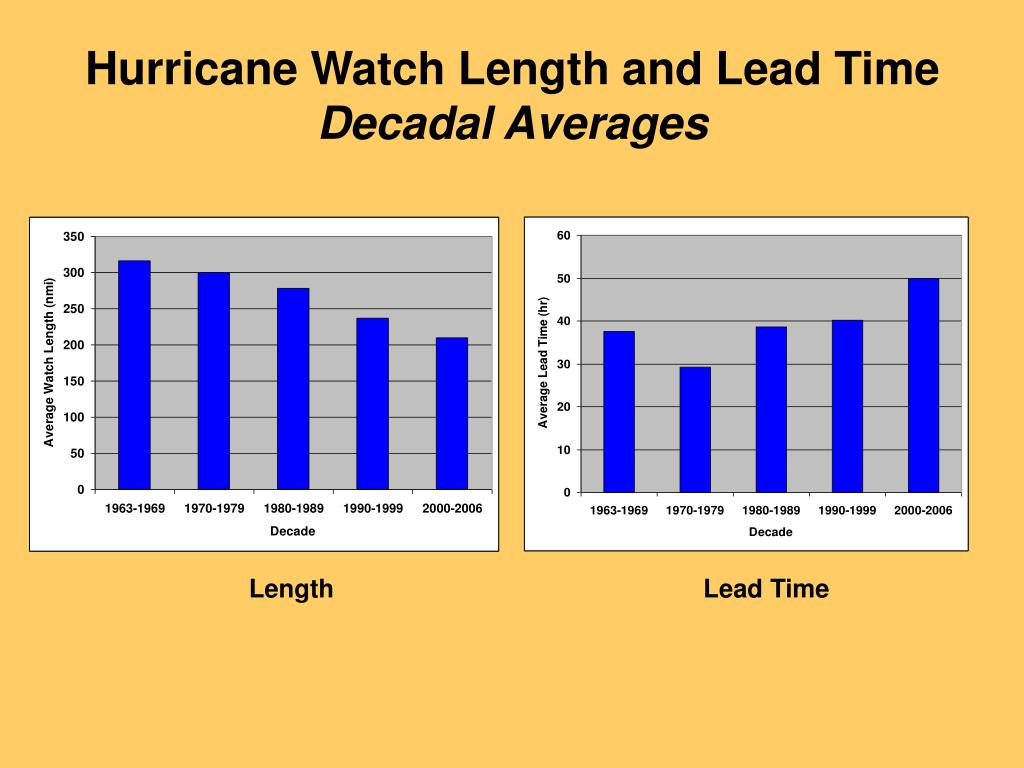 Hurricane Watch Length and Lead Time