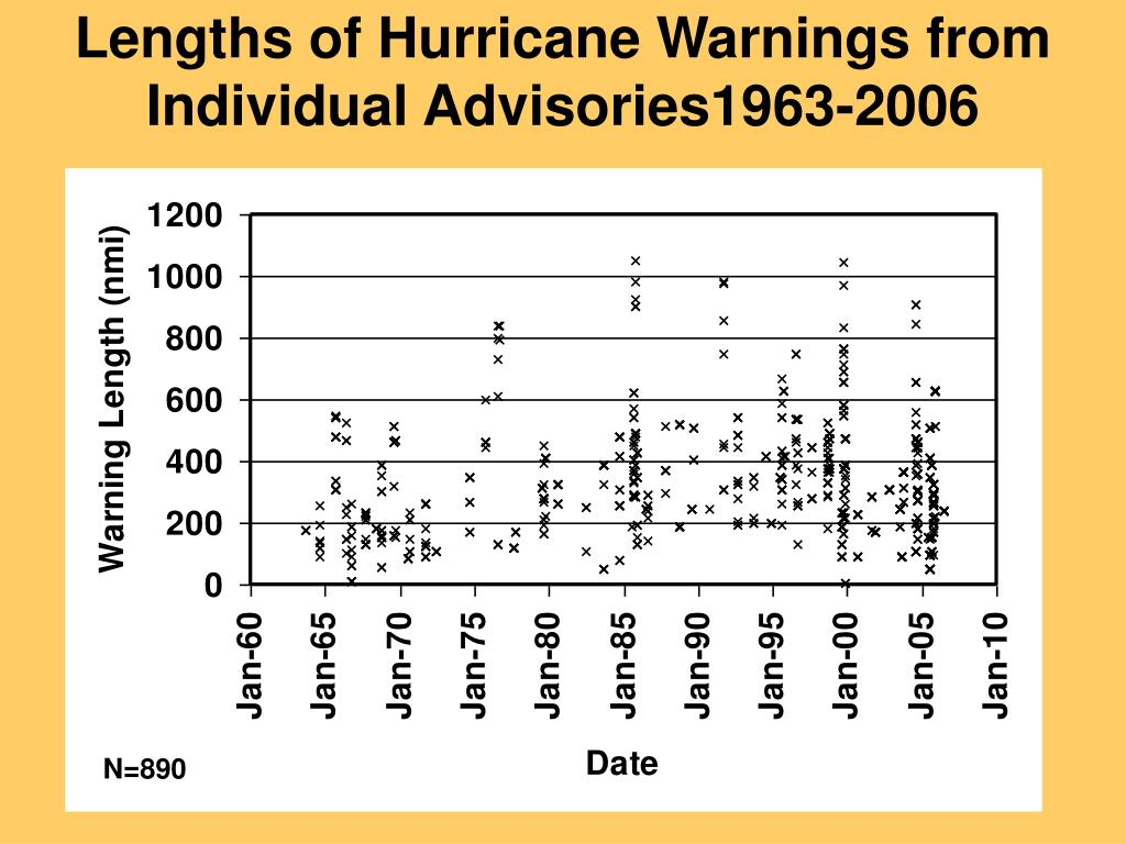 Lengths of Hurricane Warnings from Individual Advisories1963-2006