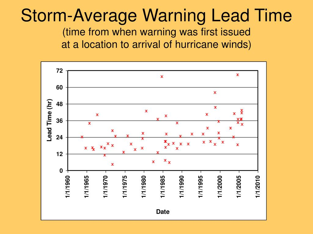 Storm-Average Warning Lead Time