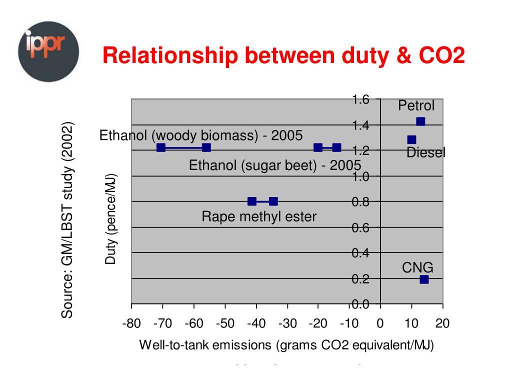 Relationship between duty & CO2