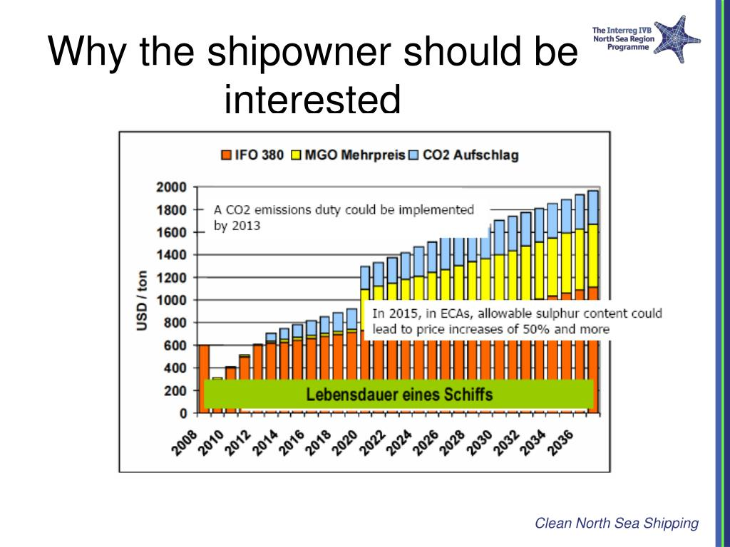 Why the shipowner should be interested