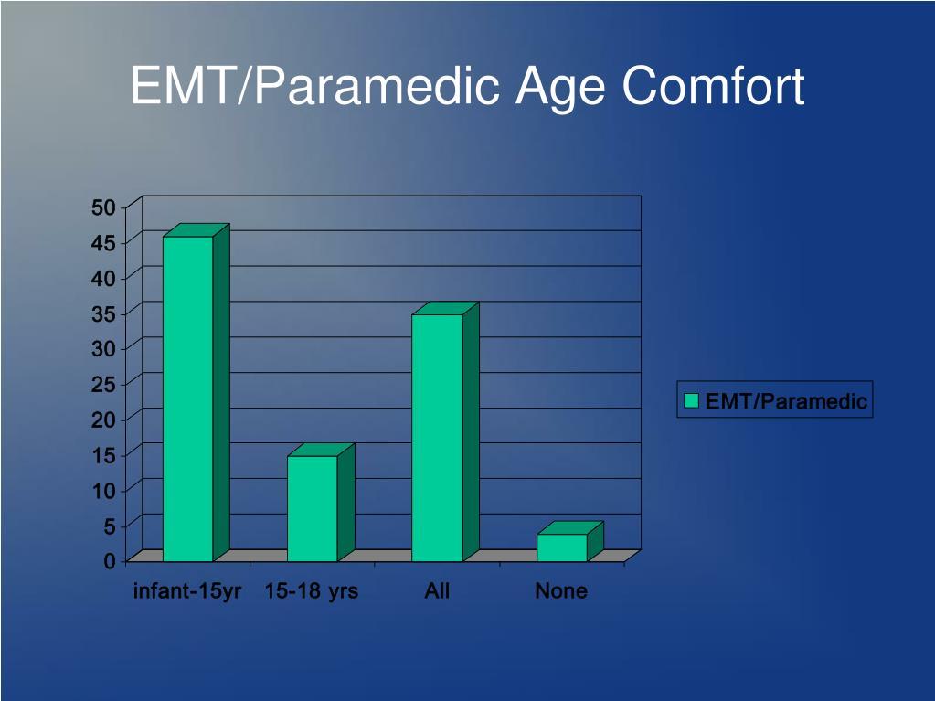 pediatric ems case studies Pediatrics case study 1: isabella (6 months) - alternative schedule pediatrics case study 2: madison (18 months) - autism, aluminum, natural immunity.