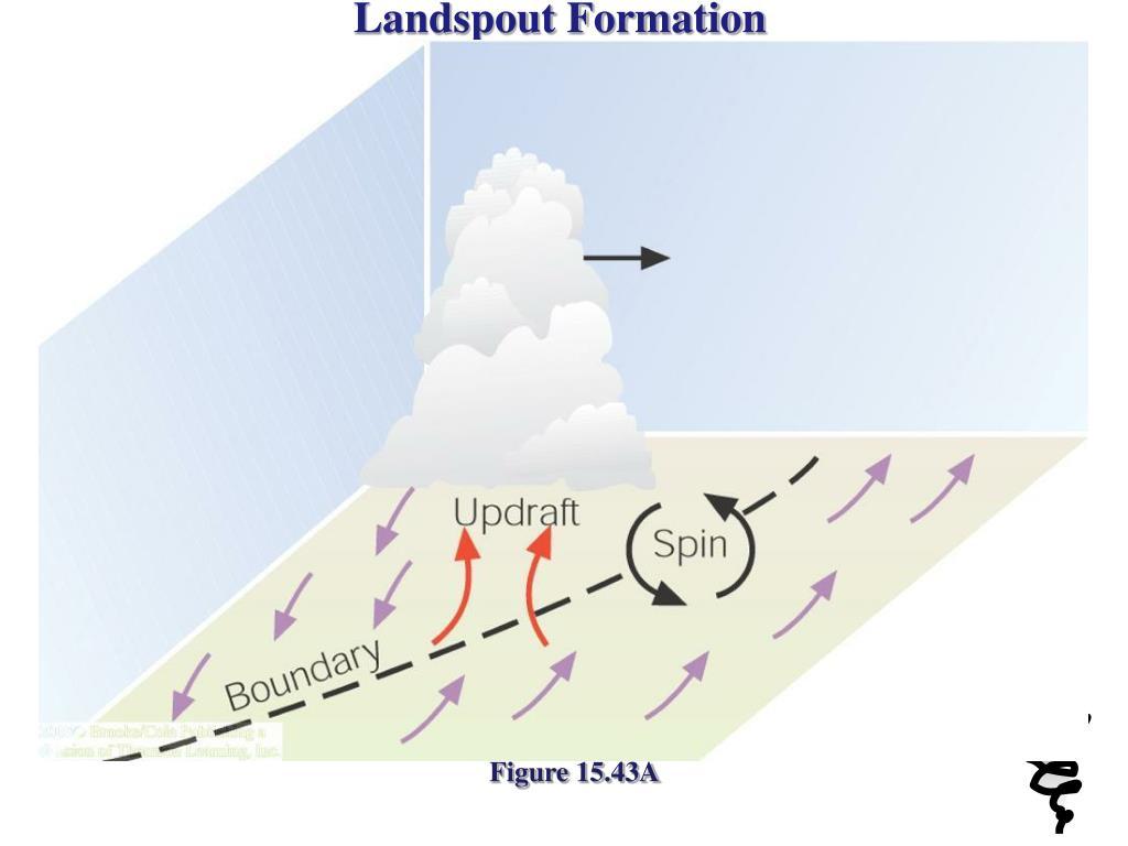 Landspout Formation