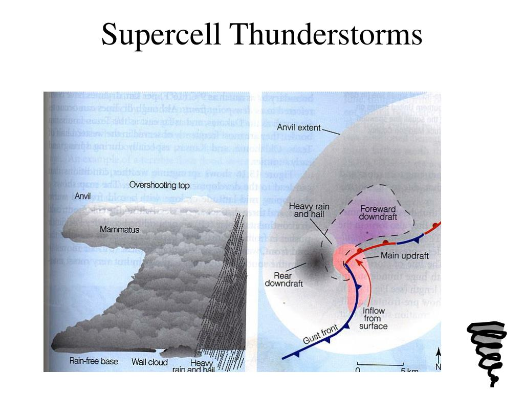 Supercell Thunderstorms