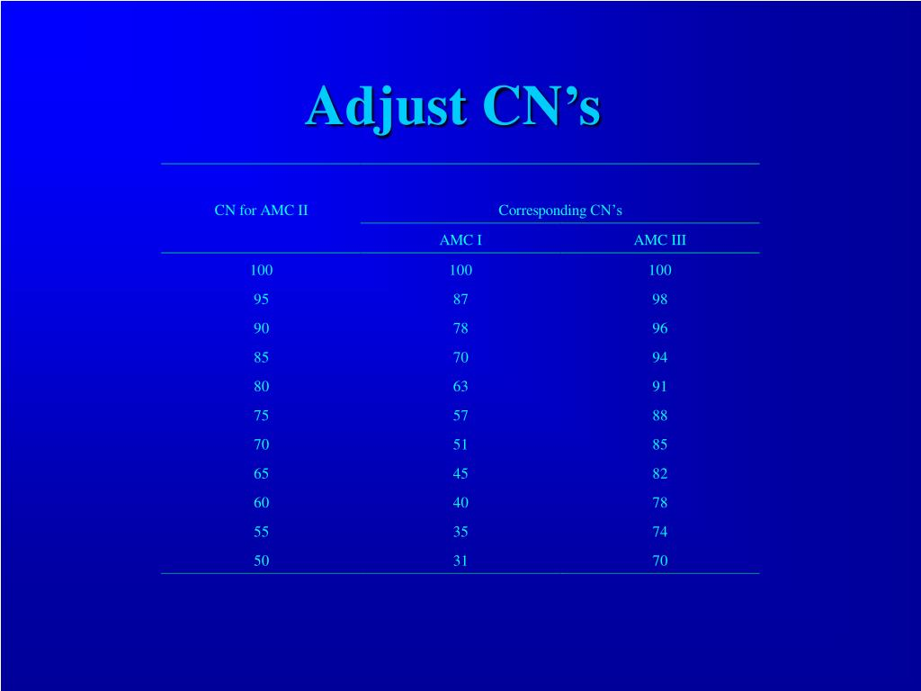 Adjust CN's