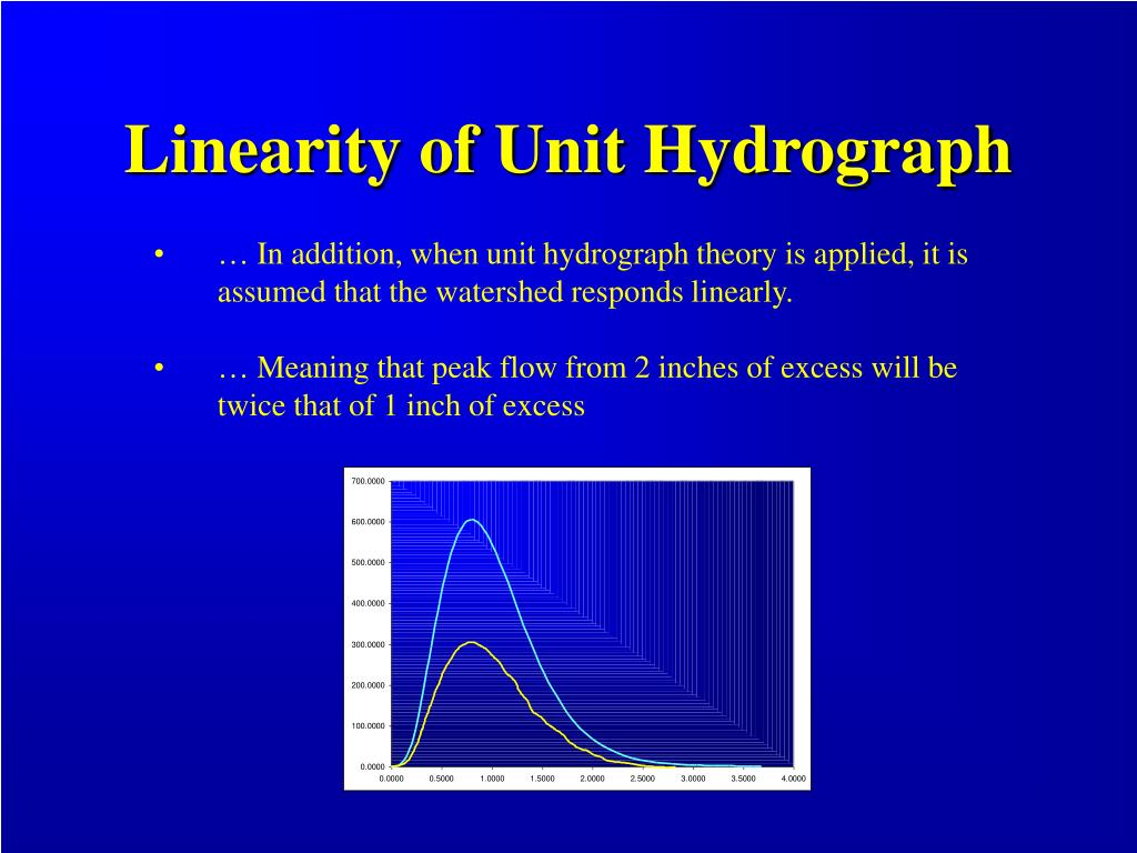 Linearity of Unit Hydrograph