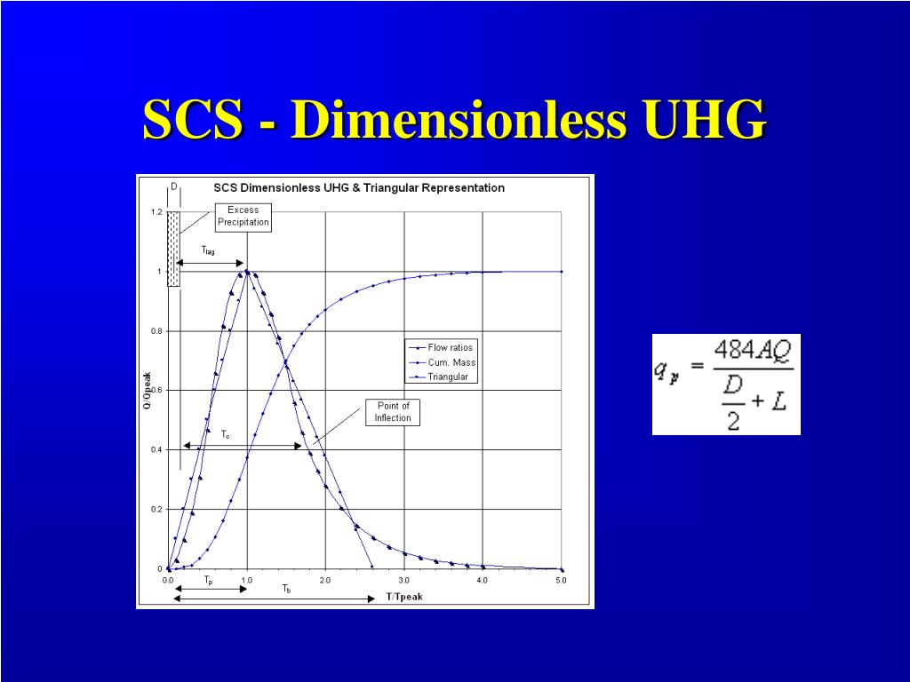 SCS - Dimensionless UHG