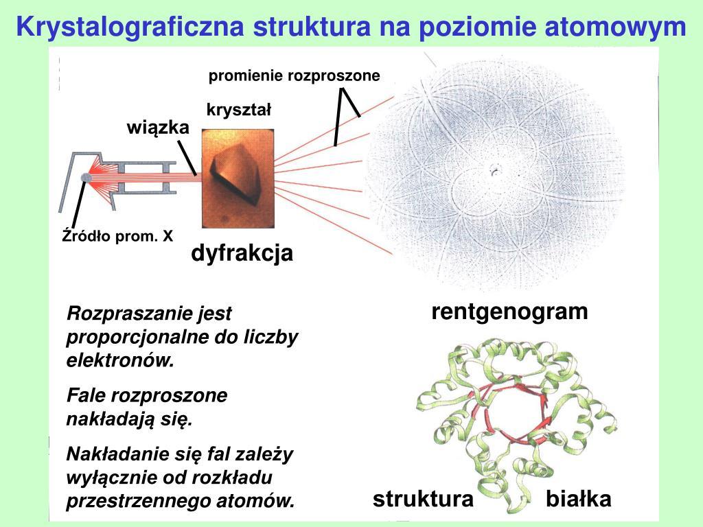 Krystalograficzna struktura na poziomie atomowym