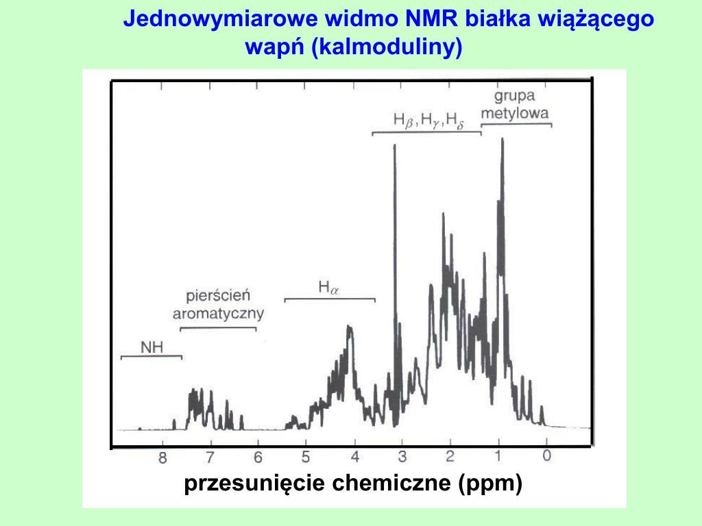 Jednowymiarowe widmo NMR białka wiążącego wapń (kalmoduliny)