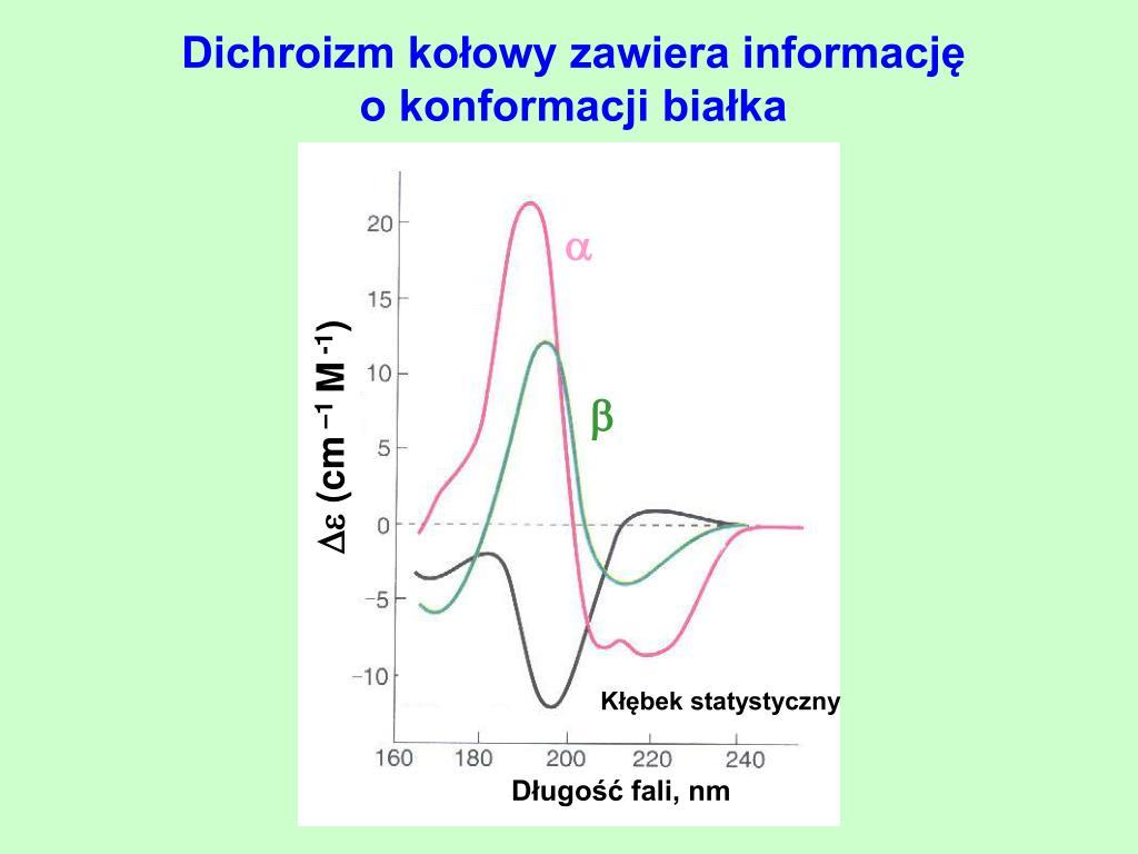 Dichroizm kołowy zawiera informację                    o konformacji białka