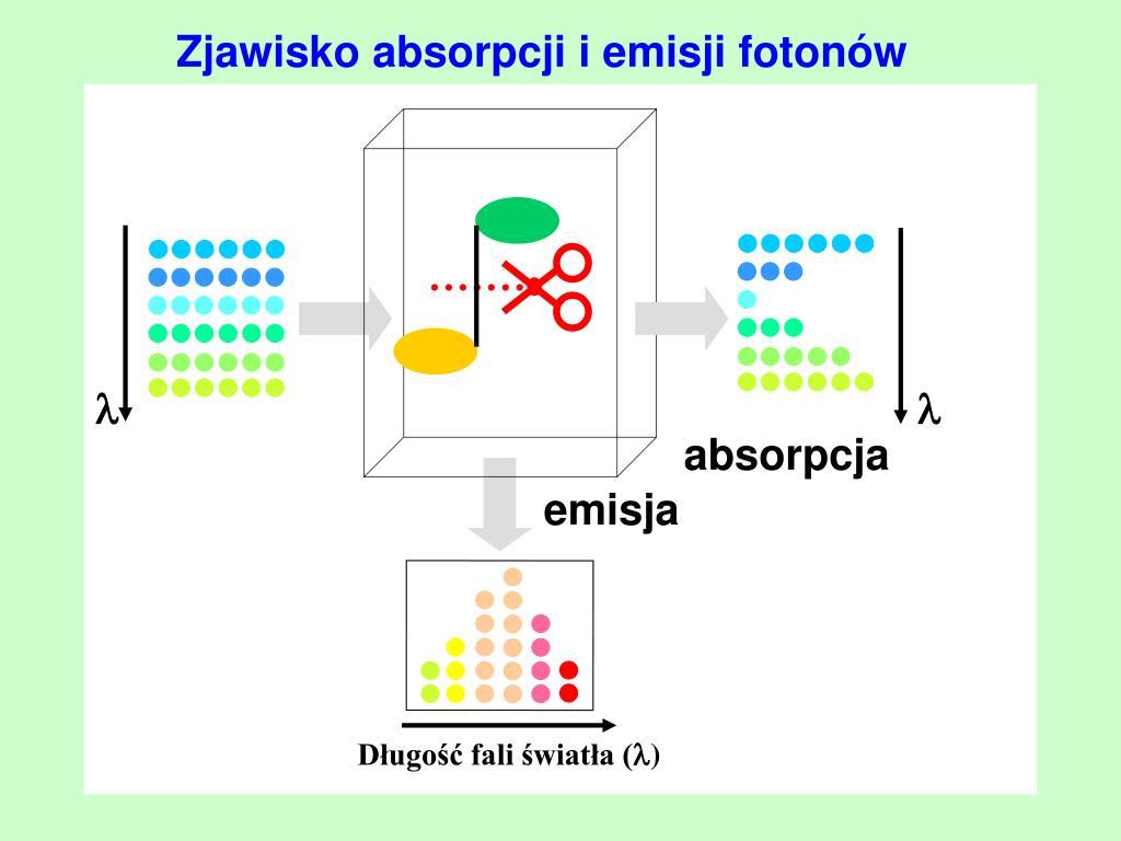 Zjawisko absorpcji i emisji fotonów