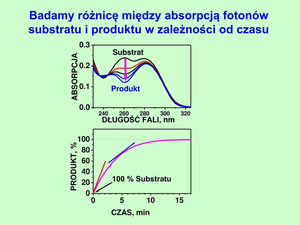Badamy różnicę między absorpcją fotonów substratu i produktu w zależności od czasu