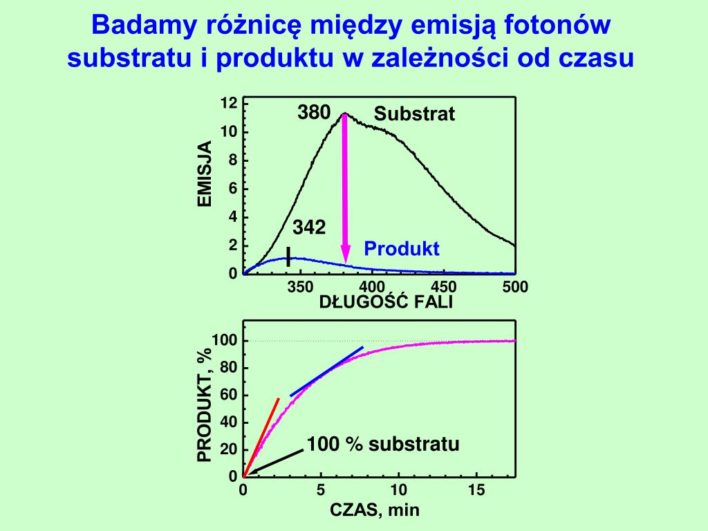 Badamy różnicę między emisją fotonów substratu i produktu w zależności od czasu