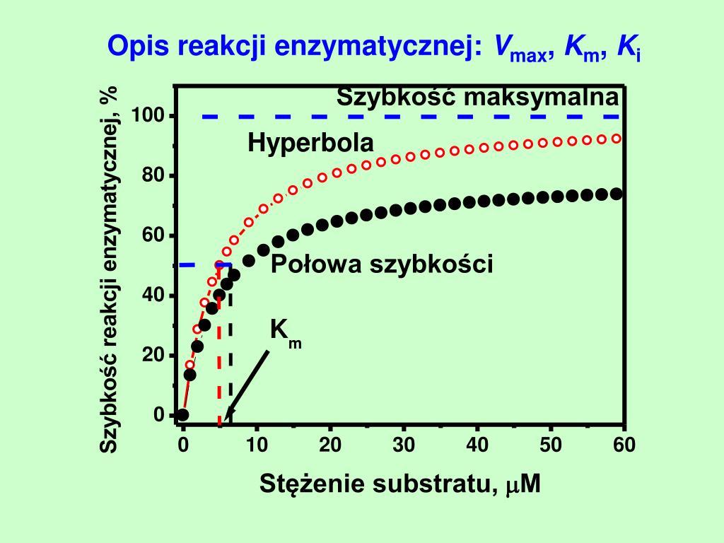Opis reakcji enzymatycznej:
