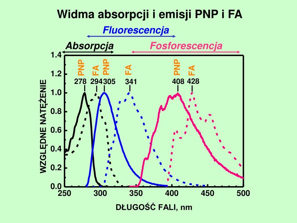 Widma absorpcji i emisji PNP i FA