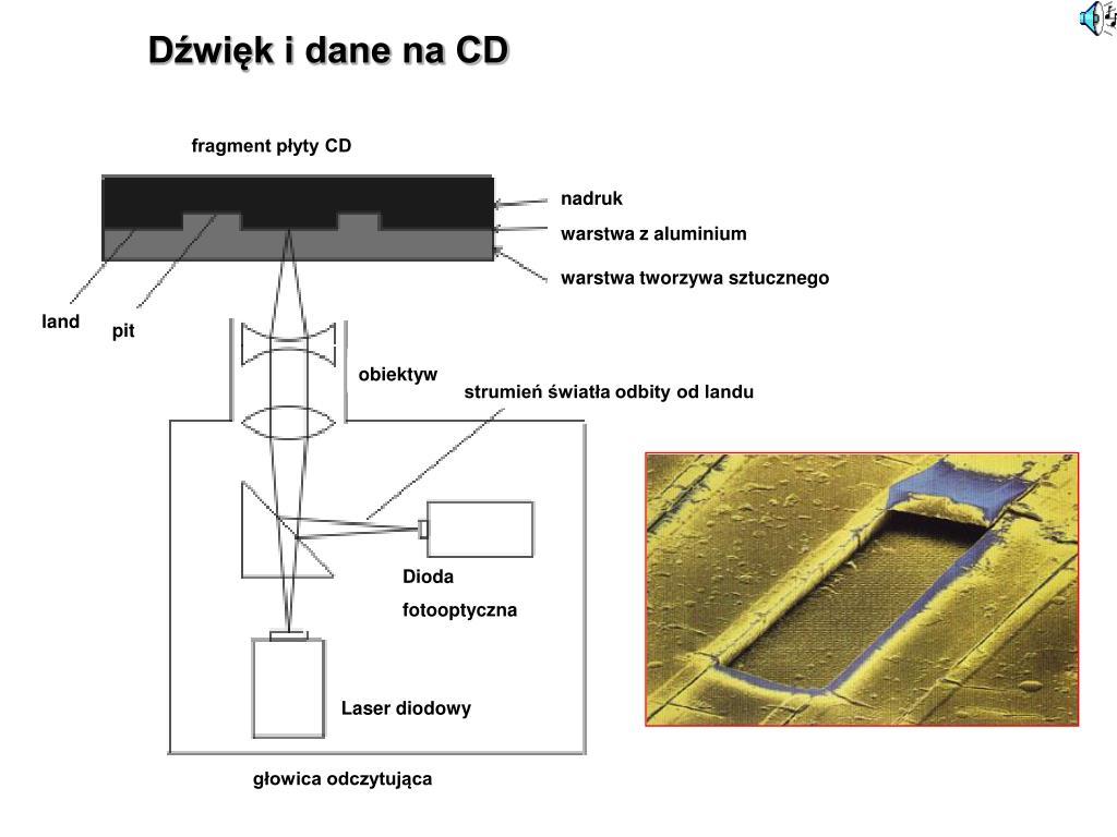 Dźwięk i dane na CD