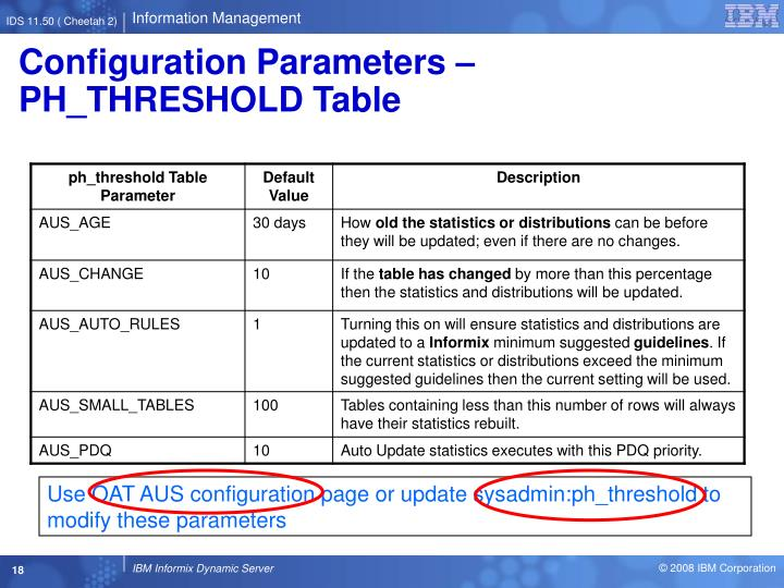 Configuration Parameters – PH_THRESHOLD Table