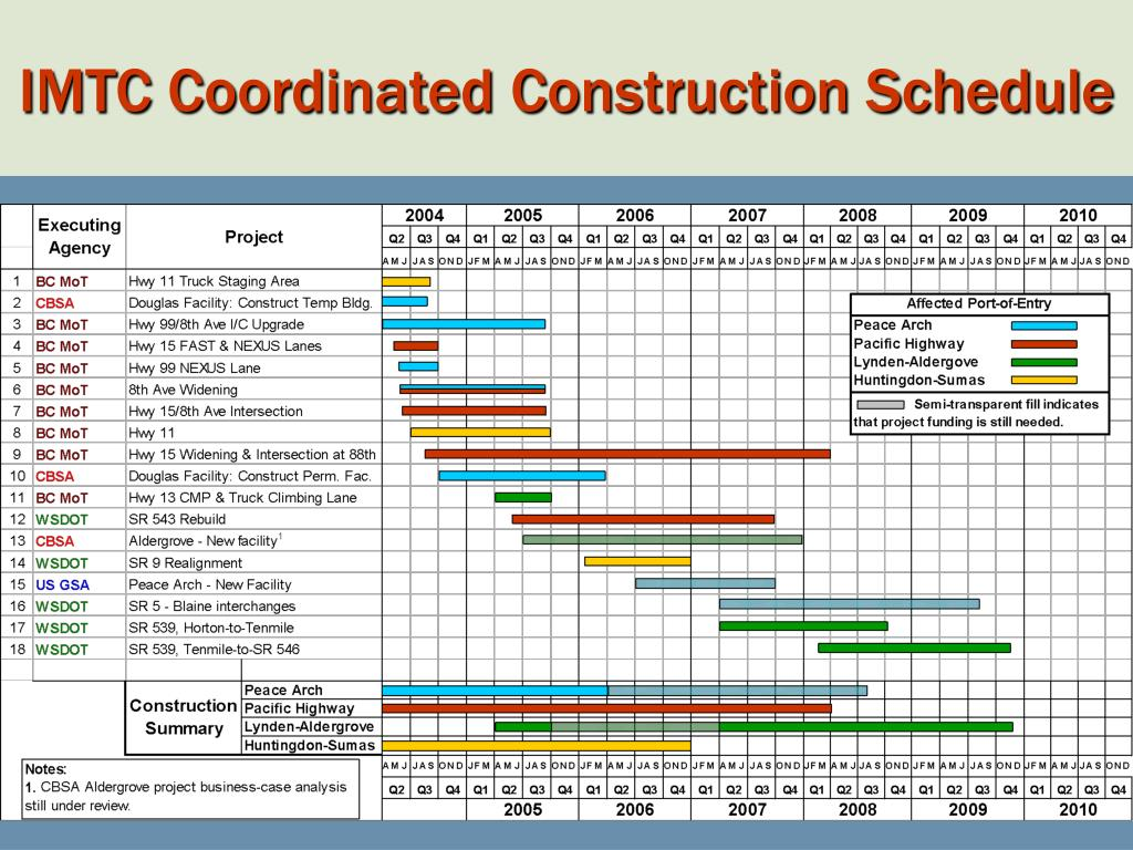IMTC Coordinated Construction Schedule