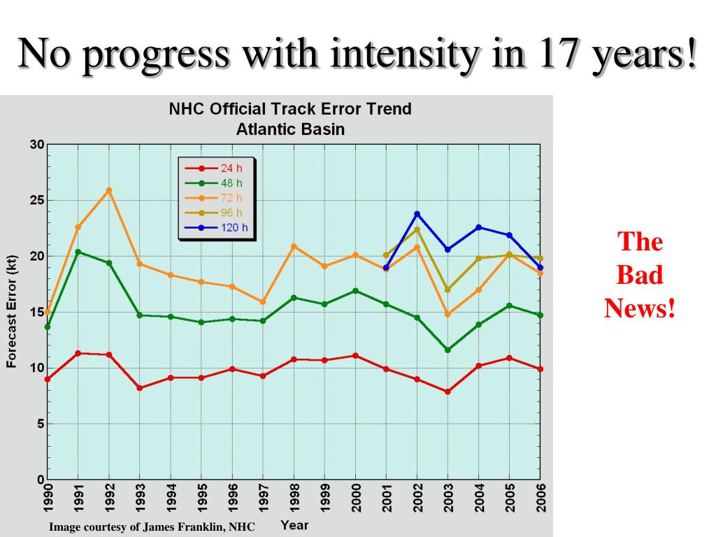 No progress with intensity in 17 years!