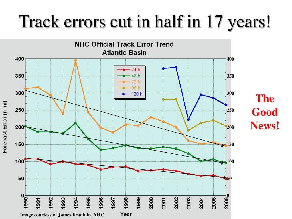 Track errors cut in half in 17 years!