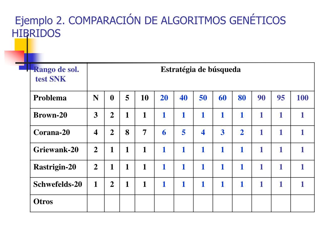 Ejemplo 2. COMPARACIÓN DE ALGORITMOS GENÉTICOS HIBRIDOS