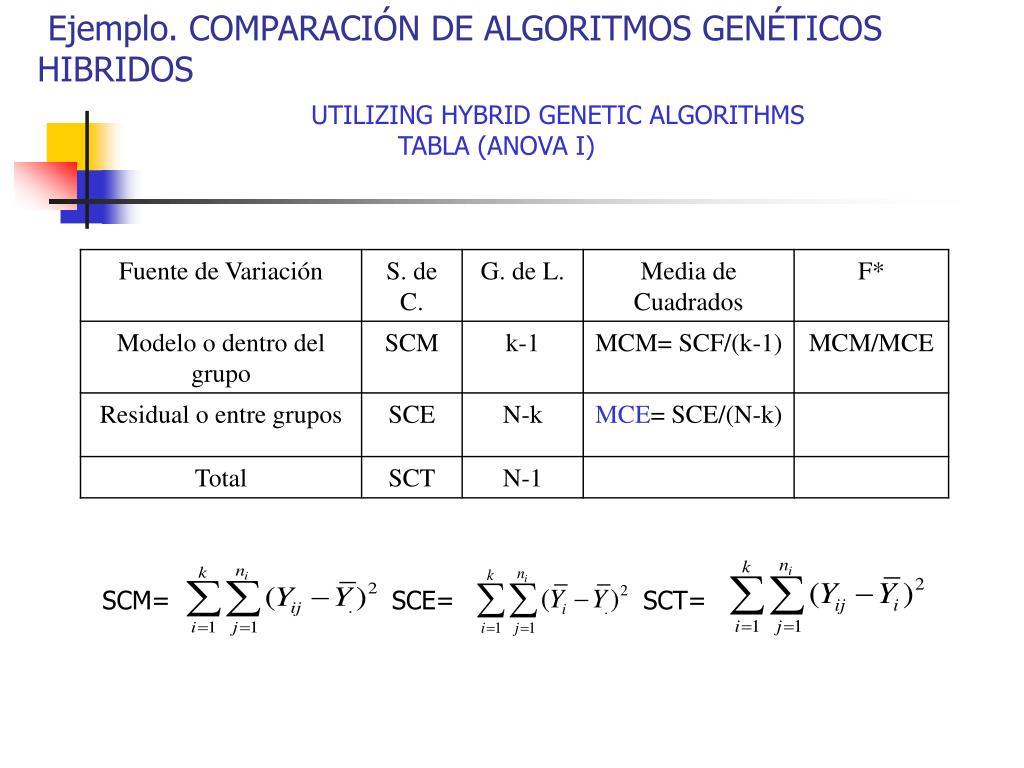 Ejemplo. COMPARACIÓN DE ALGORITMOS GENÉTICOS HIBRIDOS