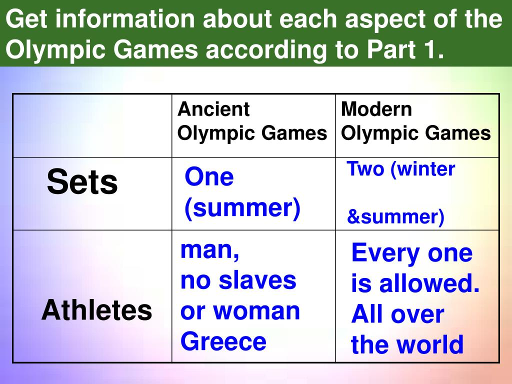Get information about each aspect of the  Olympic Games according to Part 1.