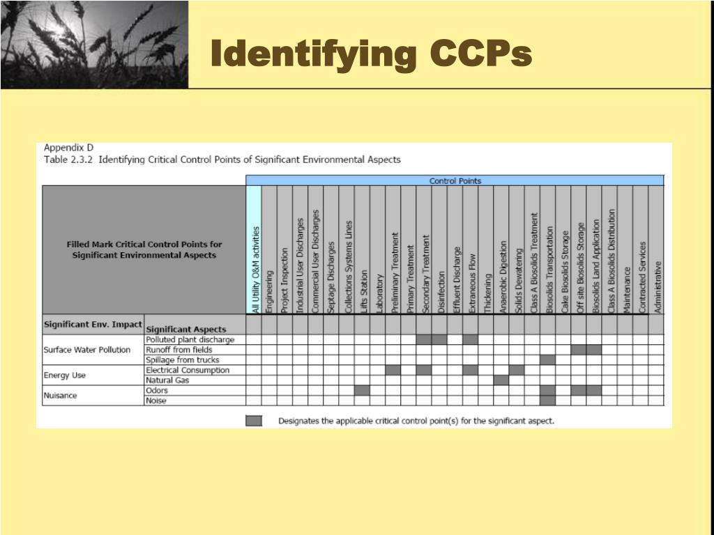 Identifying CCPs