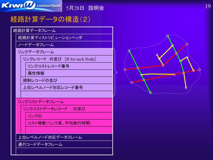 経路計算データの構造(2)
