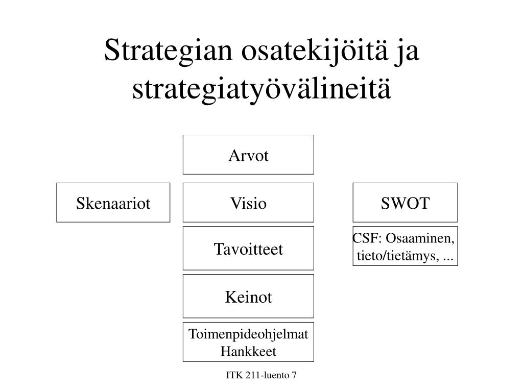 Strategian osatekijöitä ja strategiatyövälineitä