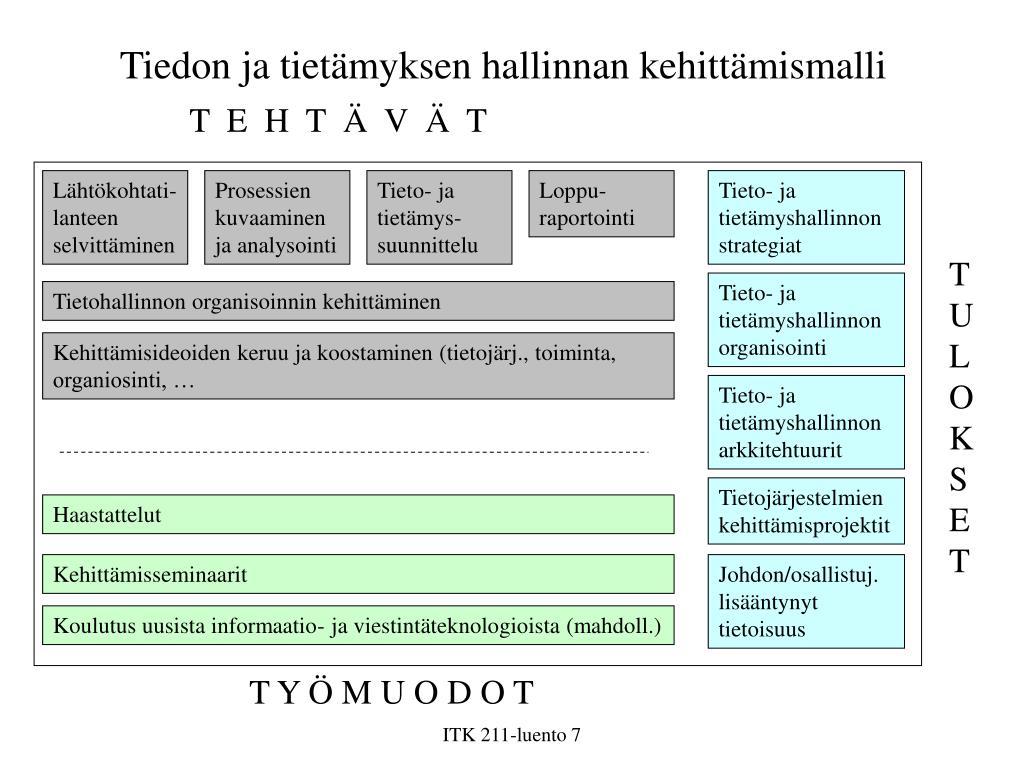 Tiedon ja tietämyksen hallinnan kehittämismalli
