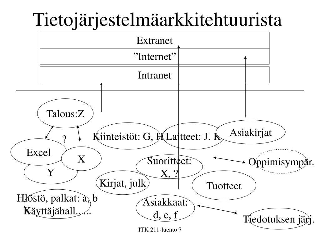 Tietojärjestelmäarkkitehtuurista
