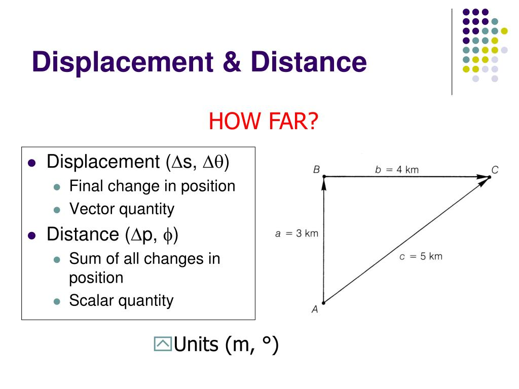Displacement (