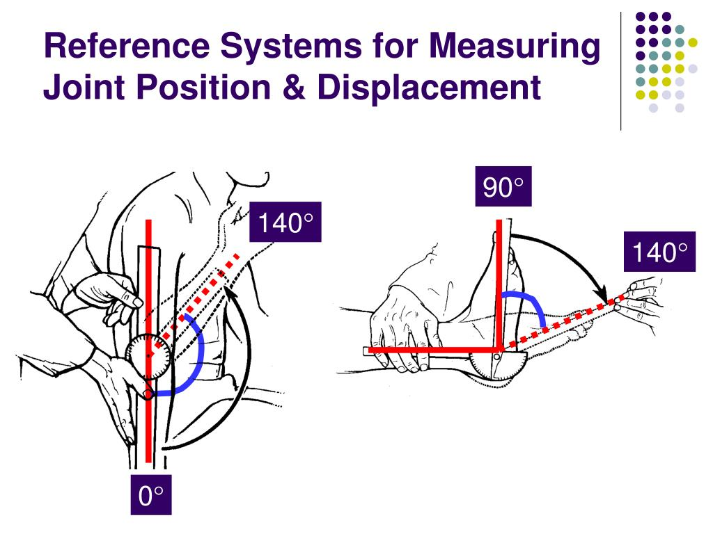 Reference Systems for Measuring Joint Position & Displacement