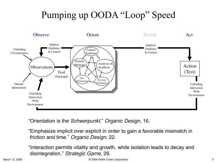 Pumping up ooda loop speed