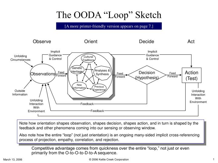 The ooda loop sketch