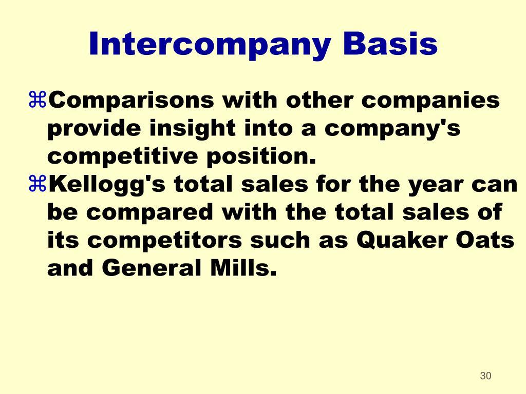 Intercompany Basis